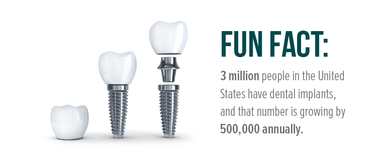 Fun Fact: 3 million people in the United States have dental implants, and that number is growing by 500,000 annually.